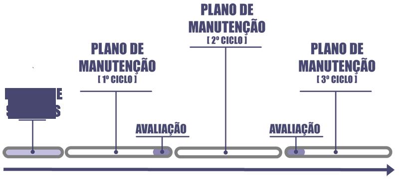 grafico time line